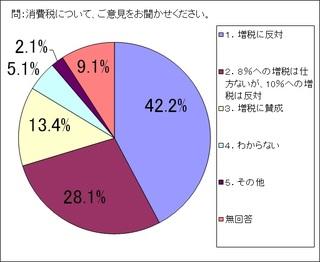 14年市民アンケート消費税.jpg