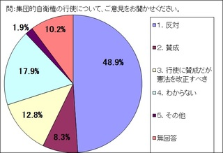 14年市民アンケート集団的自衛権.jpg
