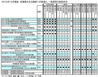 15年12月議会議員別態度一覧.JPG
