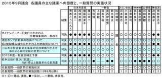 15年9月議会議員別態度一覧.JPG