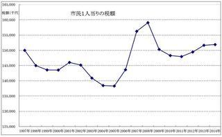 15年度一人あたり税額グラフ.JPG