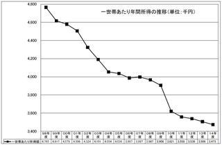 15年度年間所得グラフ.JPG