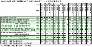 16年6月議会議員別態度一覧.JPG