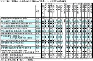17年12月議会議員別態度一覧.JPG