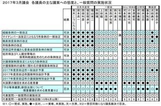 17年3月議会議員別態度一覧図.JPG