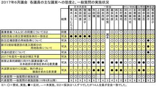 17年6月議会議員別態度一覧.JPG