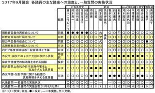 17年9月議会議員別態度一覧.JPG