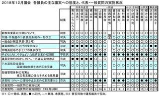 18年12月議会議員別態度一覧.JPG