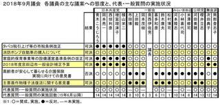 18年9月議会議員別態度一覧.JPG