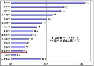 18年度一人あたり下水道事業繰出し額比較グラフ.JPG