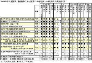 19年3月議会議員別態度一覧.JPG