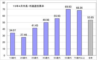 19年4月市議・市長選年代別投票率グラフ.jpg