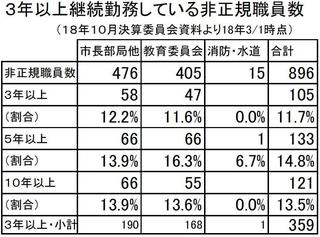 19年9月非正規職員勤務年数別.JPG
