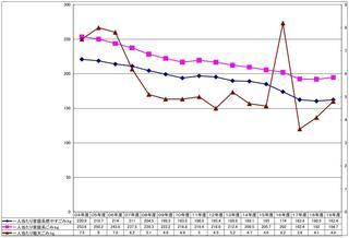 20年1人あたりごみ排出量グラフ.JPG