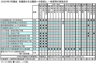 20年3月議会議員別態度一覧.JPG