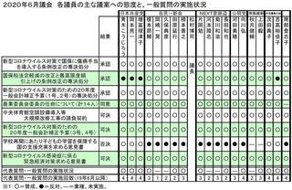 20年6月議会議員別態度一覧.JPG