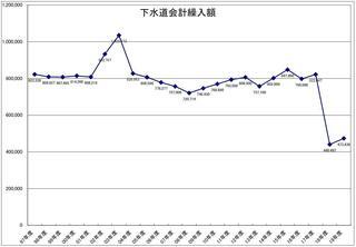 20年下水道繰入額推移グラフ.JPG