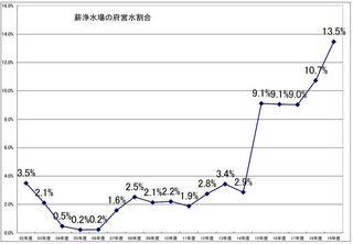 20年薪浄水場府営水割合グラフ図.JPG