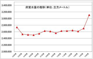4番3月画像府営水量グラフ.JPG
