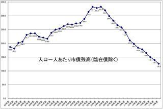 一人あたり臨財債除く市債残高グラフ.JPG