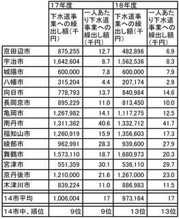 下水道事業繰出し額比較表.JPG