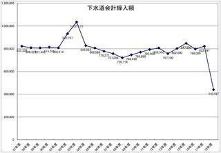 下水道会計繰入額グラフ.JPG