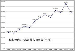 下水道繰入都市計画税相当グラフ.JPG