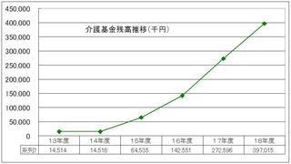 介護基金残高グラフ.JPG