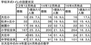 学校洋式トイレ個数16年.JPG