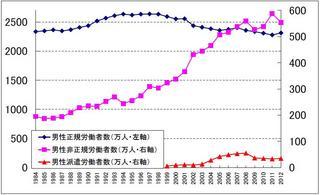 正規非正規労働者推移グラフ男性