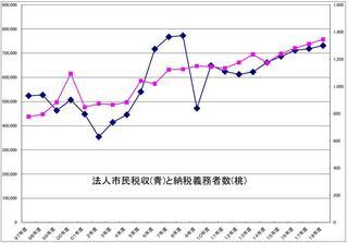 法人税収・納税義務者数グラフ.JPG