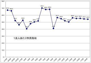 1法人あたり法人税収グラフ.JPG