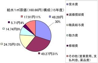 15年度給水原価円グラフ画像.JPG